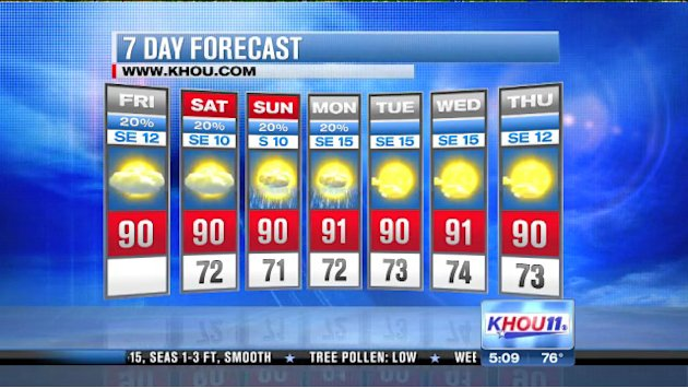 Houston Forecast: Hot, humid holiday weekend