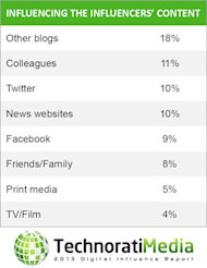 Breaking Down Technoratis 2013 Digital Influence Report image InfluencerContInfluences1