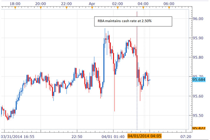 Australian-Dollar-Dips-Against-Yen-Following-RBA-April-Rate-Decision--_body_Picture_5.png, Australian Dollar Dips Against Yen Following RBA April Rate...