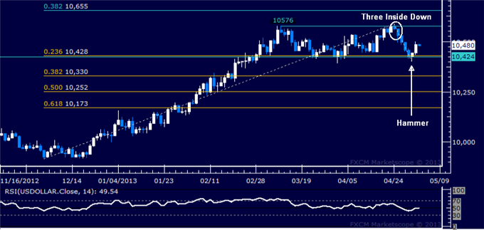 Forex_US_Dollar_Technical_Analysis_05.03.2013_body_Picture_5.png, US Dollar Technical Analysis 05.03.2013