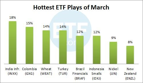 Hottest ETF Plays of March14