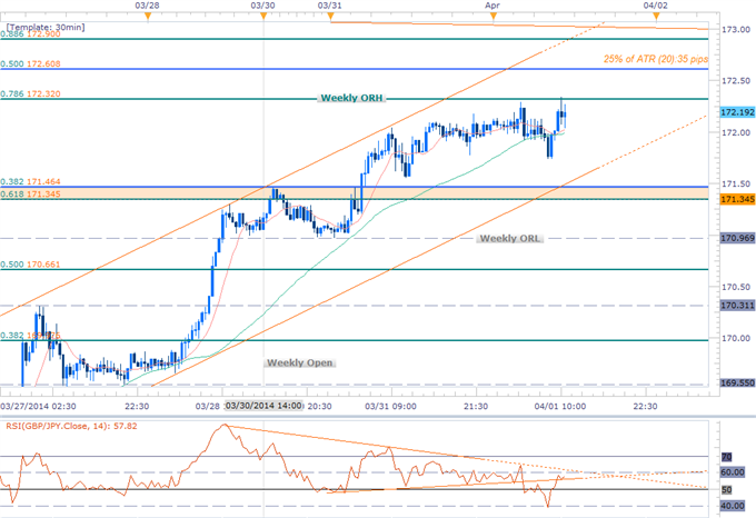 Forex-GBPJPY-Long-Scalps-Favored-into-April-Opening-Range--172.60-in-Focus_body_GBPJPY_Scalp.png, GBPJPY Long Scalps Favored into April Opening Range-...