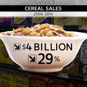 What's behind the decline in cereal sales?