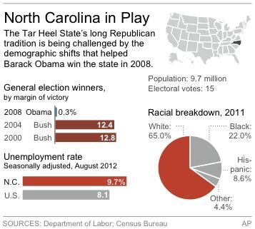Graphic shows North Carolina's past presidential winners, demographics and jobless rate.