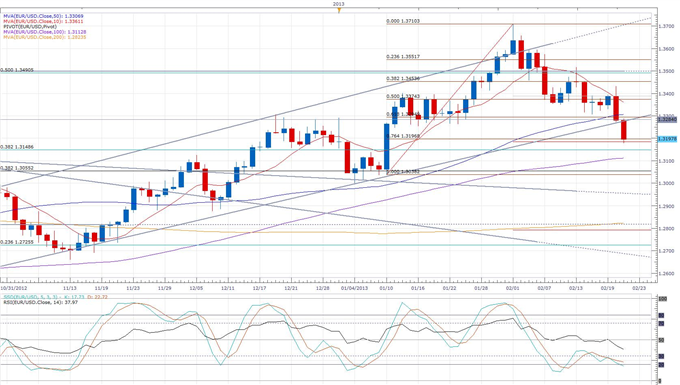 Euro_Declines_as_the_Composite_Index_Ceases_to_Uptrend_body_eurusd_daily_chart.png, Euro Declines as the Composite Index Ceases to Uptrend