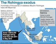 Graphic on the migration of thousands of Rohingya people from western Myanmar. Myanmar's neighbours should prepare to accept refugees from the country's Rohingya minority who may try to flee abroad to escape bloody communal violence, refugee organisations says