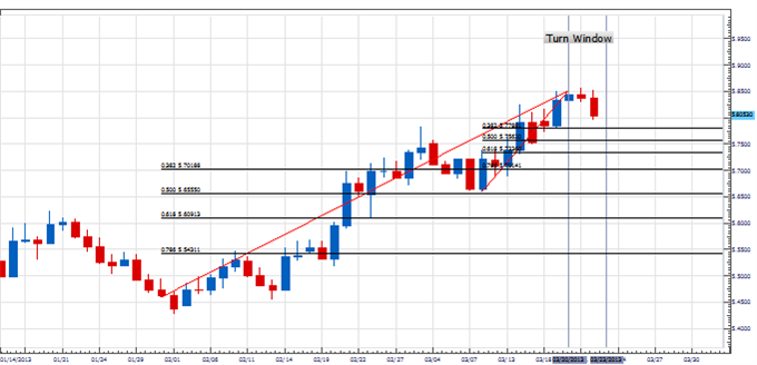 PT_USDNOK_TURN_ON_SCHED_body_Picture_1.png, Price & Time: USD/NOK Turns Right on Schedule - Now What?