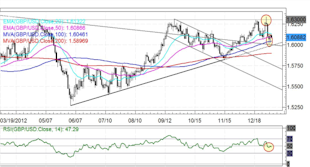 Forex_Japanese_Yen_Rebound_Ensues_Rally_Over_technical_analysis_body_GBPUSD.png, Forex: Japanese Yen Rebound Ensues -  Rally Over?