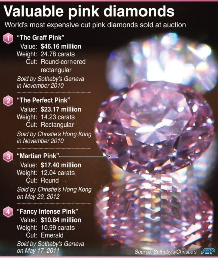 Valuable pink diamonds
