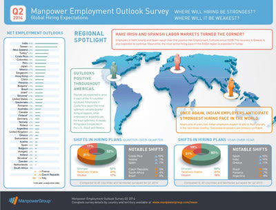 Q2 2014 Manpower Employment Outlook Survey: Global Hiring Expectations. Where will hiring be strongest? Where will it be weakest?