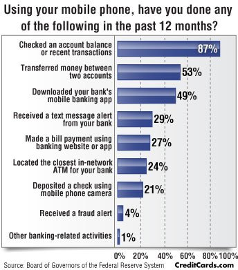 CreditCards.com infographic: Consumers prefer mobile banking to mobile payments