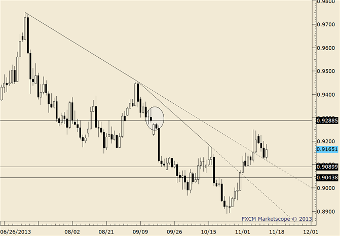 eliottWaves_usd-chf_body_usdchf.png, USD/CHF Inside Day at Top of Short Term Channel