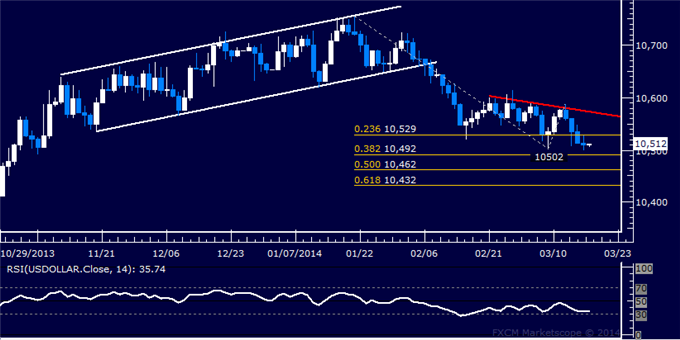Forex-US-Dollar-Waiting-for-Direction-Cues-Gold-May-Be-Topping_body_Picture_5.png, US Dollar Waiting for Direction Cues, Gold May Be Topping