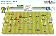 Teams for Euro 2012 roup D match between Sweden and France