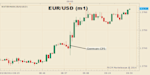 Euro-Traders-Ignore-ECB-Warnings-on-Release-of-Lower-German-Inflation_body_Picture_1.png, Euro Traders Ignore ECB Warnings on Release of Lower German ...