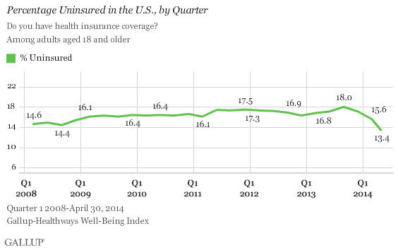 Gallup Obamacare chart