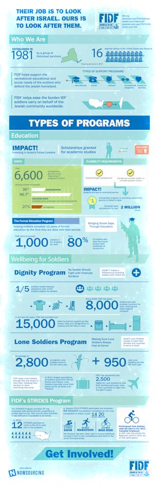 Friends of the IDF Give Back [Infographic] image photo3754 1
