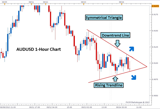 3_Easy_Triangle_Patterns_Every_Forex_Trader_Should_Know_body_Picture_3.png, 3 Easy Triangle Patterns Every Forex Trader Should Know