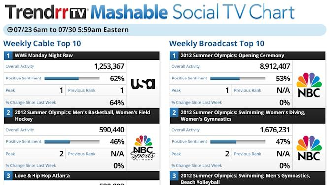 20 TV Shows With the Most Social Media Buzz This Week