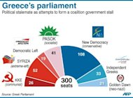 Graphic composition of Greece&#39;s new parliament. Greece&#39;s president was set Saturday to call last-ditch talks in a bid to forge an emergency unity government and avoid fresh elections, after the main parties failed to form a working coalition