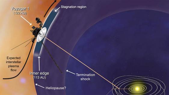 NASA's Voyager 1 Probe Enters New Realm Near Interstellar Space