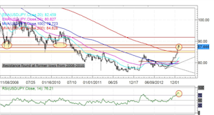 Forex_Japanese_Yen_Rebound_Ensues_Rally_Over_technical_analysis_body_USDJPY.png, Forex: Japanese Yen Rebound Ensues -  Rally Over?