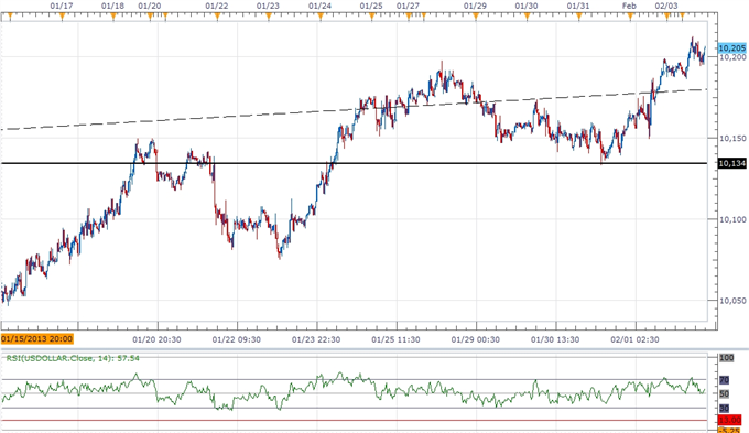 Forex_USD_Poised_for_Correction-_AUD_Outlook_Hinges_on_RBA_Meeting_body_ScreenShot223.png, USD Poised for Correction- AUD Outlook Hinges on RBA Meetin...