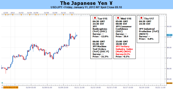 Forex_Japanese_Yen_at_Risk_for_More_Losses_as_BoJ_Mulls_2_Inflation_Target_body_Picture_5.png, Forex: Japanese Yen at Risk for More Losses as BoJ Mull...