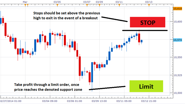 The_3_Step_Range_Trading_Strategy_body_Picture_1.png, The 3 Step Range Trading Strategy