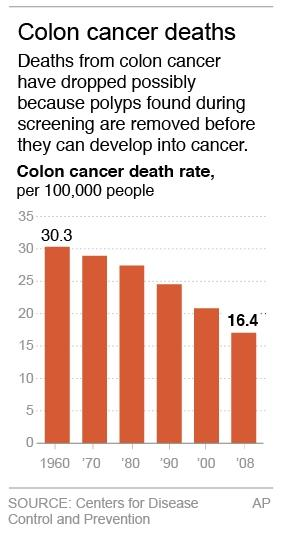 Graphic shows death rates for colon cancer by decade since