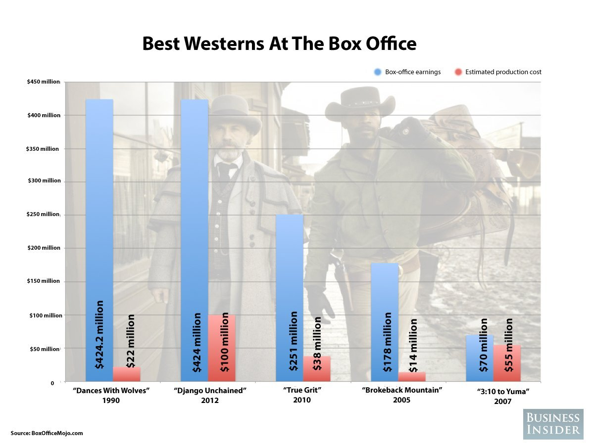 best westerns box office
