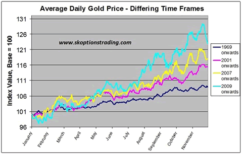 Gold takes a spring break 6