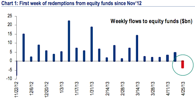 Equity mutual fund outflows