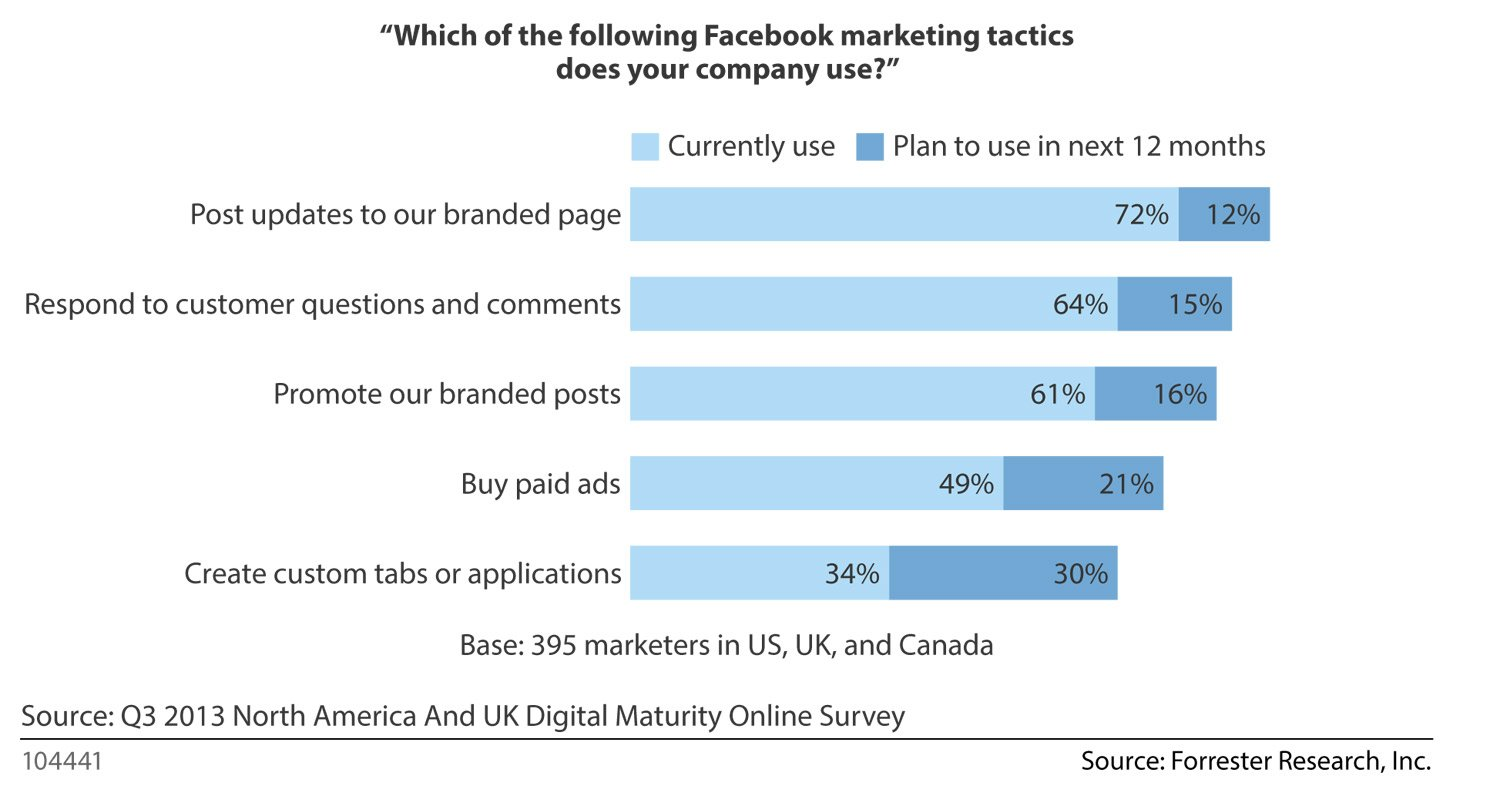 Is Facebook Really a Failure to Marketers?