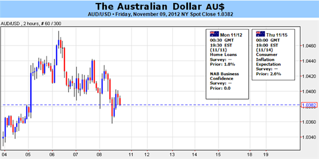 Australian_Dollar_at_Risk_on_Greece_Woes_Fiscal_Cliff_body_Picture_1.png, Forex Analysis: Australian Dollar at Risk on Greece Woes, Fiscal Cliff