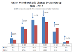 Union_membership_percent_change_age_bls.PNG
