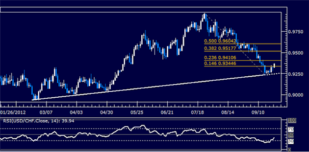 USDCHF_Classic_Technical_Report_09.24.2012_body_Picture_5.png, USDCHF Classic Technical Report 09.24.2012