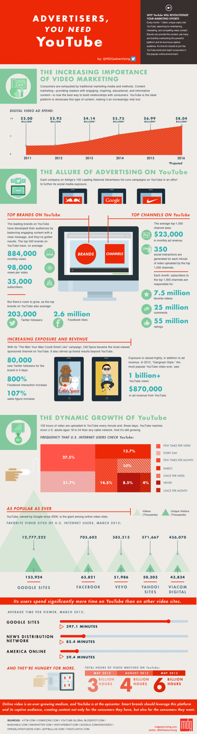 infographic youtube advertising