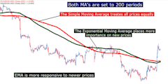 Trading_with_Moving_Averages_body_Picture_4.png, Trading with Moving Averages
