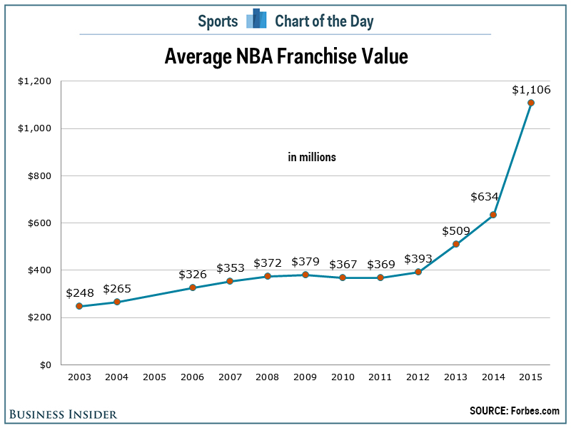 NBA Franchise Values Chart