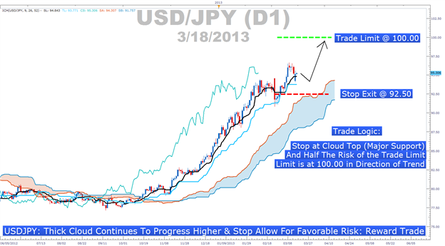 Learn_Forex_Ichimoku_USDJPY_Buy_Signal_body_Picture_6.png, Risk Reward Ratio Visualized Accurately Through Ichimoku Cloud