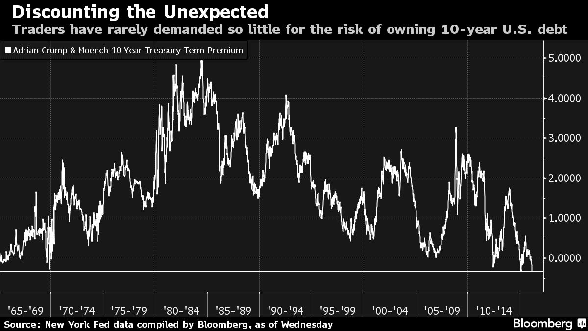 Bond Investors' Dash for Safety Tramples Cushion Against Shock