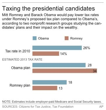 Chart show estimated tax burden for Barack Obama and Mitt Romney under each candidate's plan