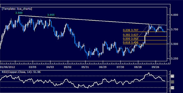 Commodities_Wait_for_G7_Outcome_Amid_Euro_Crisis_Global_Slump_Fears_body_Picture_6.png, Commodities Wait for G7 Outcome Amid Euro Crisis, Global Slump...