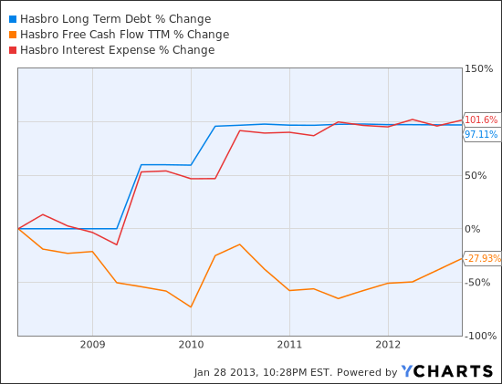 HAS Long Term Debt Chart