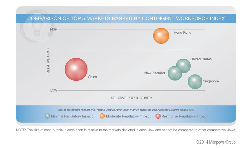 Top 5 markets for contingent workforce engagement are well-balanced in terms of workforce availability, cost efficiency, regulations and productivity....