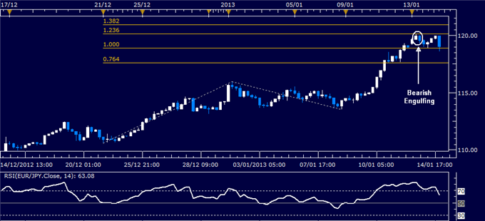 Forex_Analysis_EURJPY_Classic_Technical_Report_01.15.2013_body_Picture_1.png, Forex Analysis: EUR/JPY Classic Technical Report 01.15.2013