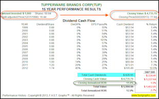 Tupperware Brands Corp: Fundamental Stock Research Analysis image TUP2