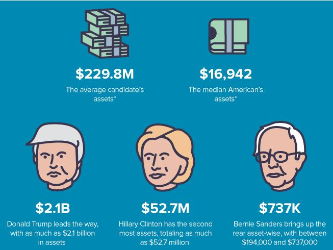 Here's a look at the personal finances of the 2016 presidential candidates
