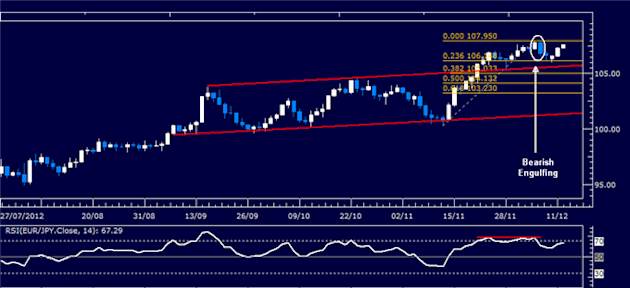 Forex_Analysis_EURJPY_Classic_Technical_Report_12.12.2012_body_Picture_1.png, Forex Analysis: EUR/JPY Classic Technical Report 12.12.2012